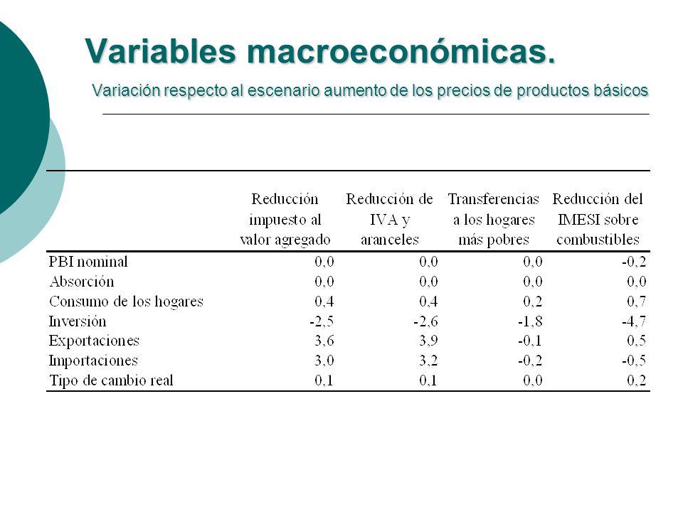 Variables macroeconómicas.