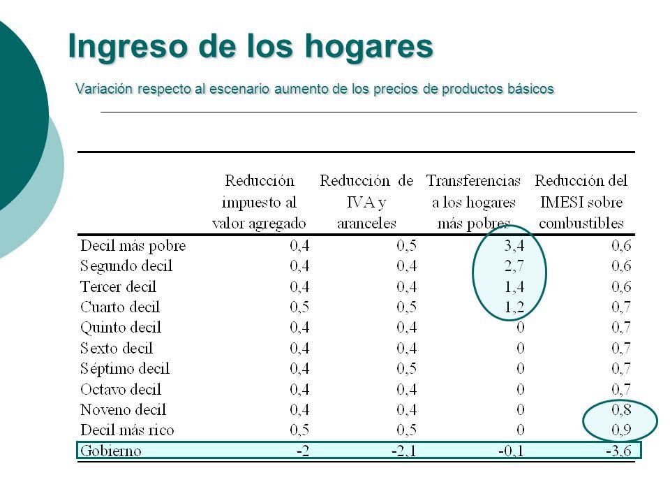 Ingreso de los hogares Variación respecto al escenario aumento de los precios de productos básicos