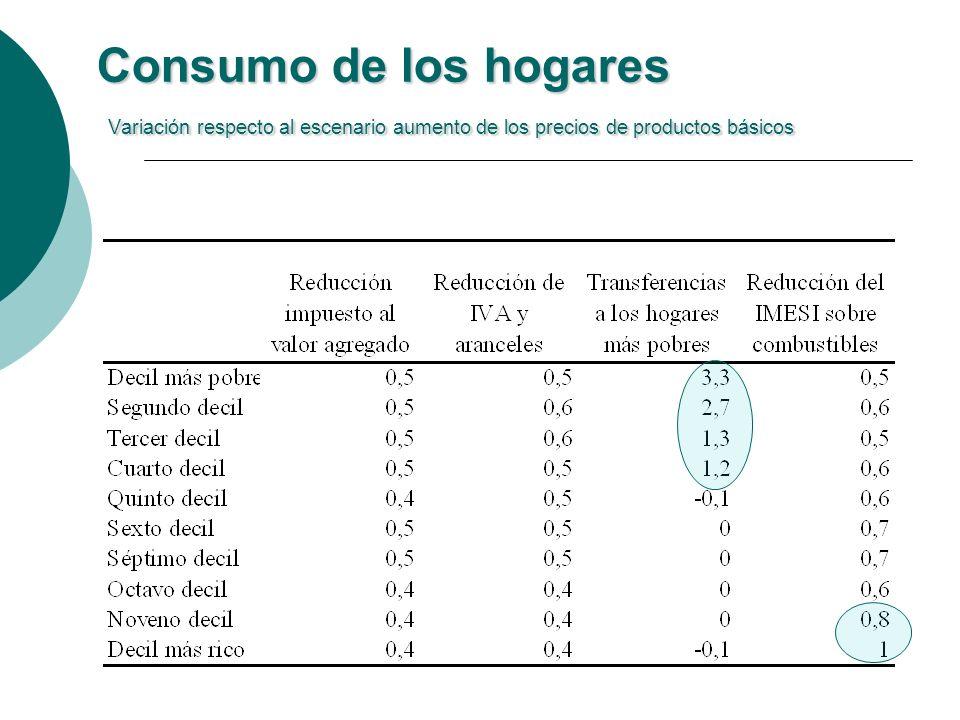 Consumo de los hogares Variación respecto al escenario aumento de los precios de productos básicos