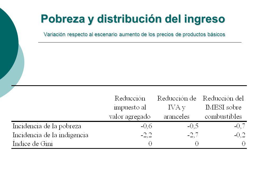 Pobreza y distribución del ingreso Variación respecto al escenario aumento de los precios de productos básicos