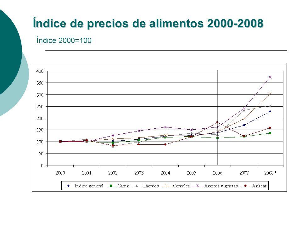 Índice de precios de alimentos 2000-2008 Índice de precios de alimentos 2000-2008 Índice 2000=100
