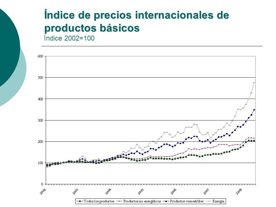 Índice de precios internacionales de productos básicos Índice de precios internacionales de productos básicos Índice 2002=100