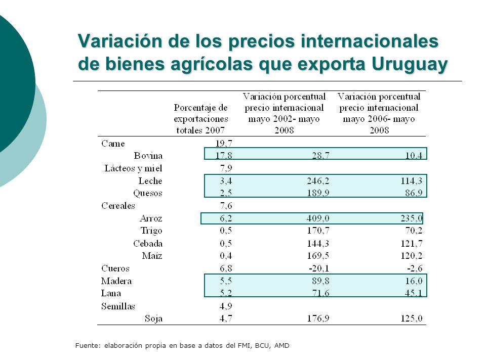 Variación de los precios internacionales de bienes agrícolas que exporta Uruguay Fuente: elaboración propia en base a datos del FMI, BCU, AMD