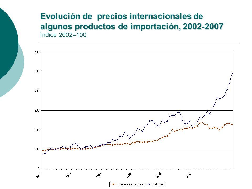 Evolución de precios internacionales de algunos productos de importación, 2002-2007 Evolución de precios internacionales de algunos productos de importación, 2002-2007 Índice 2002=100