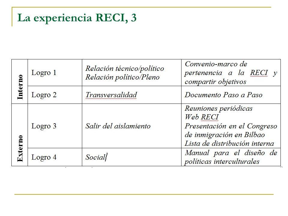 La experiencia RECI, 3