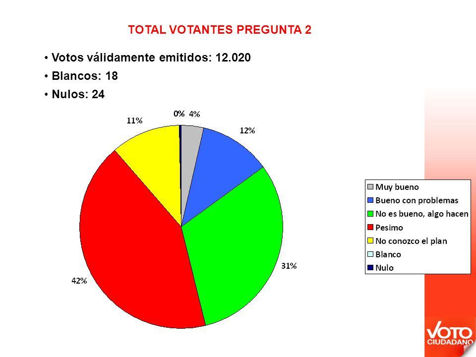 Votos válidamente emitidos: 12.020 Blancos: 18 Nulos: 24 TOTAL VOTANTES PREGUNTA 2