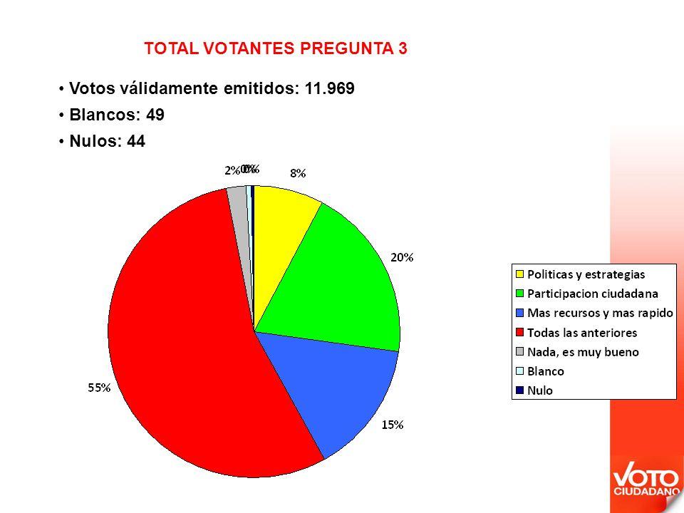 Votos válidamente emitidos: 11.969 Blancos: 49 Nulos: 44 TOTAL VOTANTES PREGUNTA 3