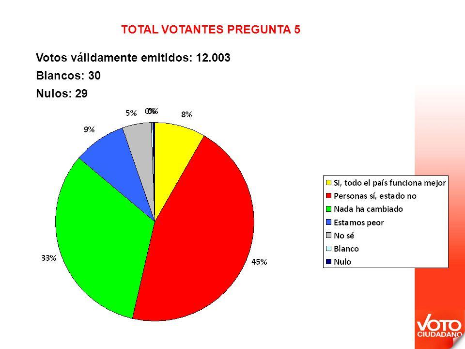 Votos válidamente emitidos: 12.003 Blancos: 30 Nulos: 29 TOTAL VOTANTES PREGUNTA 5