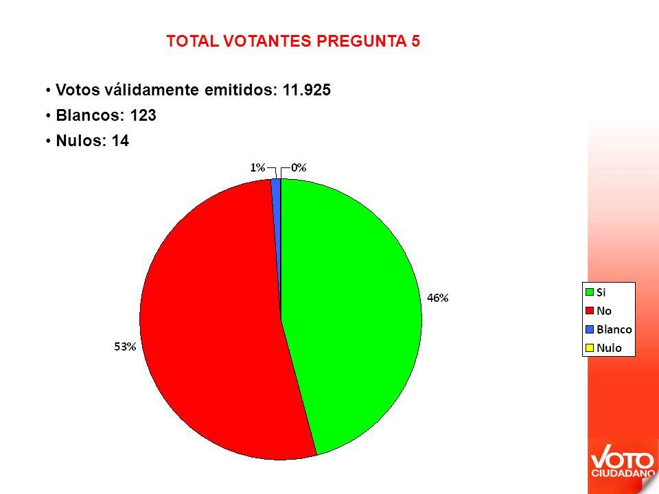 Votos válidamente emitidos: 11.925 Blancos: 123 Nulos: 14 TOTAL VOTANTES PREGUNTA 5
