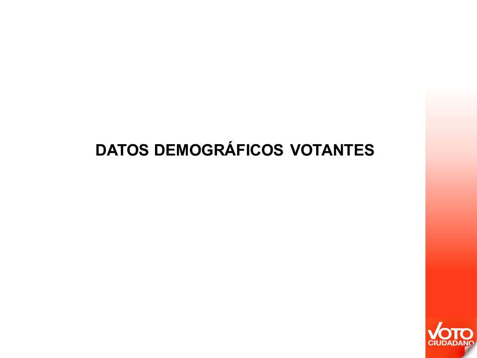 DATOS DEMOGRÁFICOS VOTANTES
