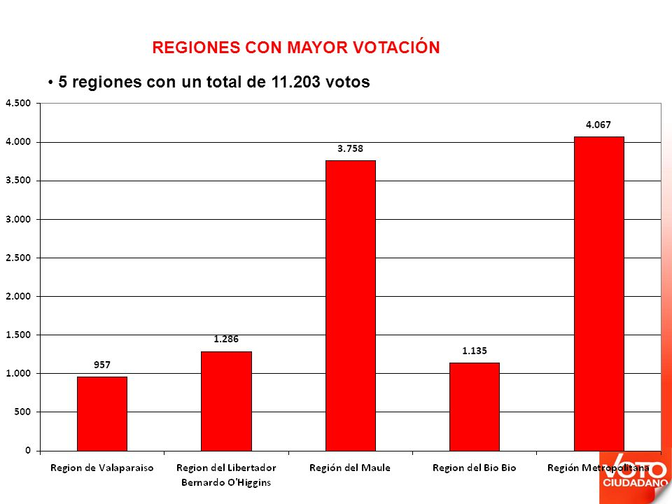 5 regiones con un total de 11.203 votos REGIONES CON MAYOR VOTACIÓN