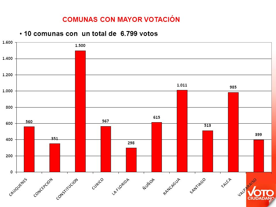 10 comunas con un total de 6.799 votos COMUNAS CON MAYOR VOTACIÓN