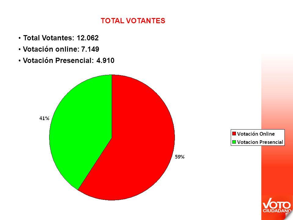 Total Votantes: 12.062 Votación online: 7.149 Votación Presencial: 4.910 TOTAL VOTANTES