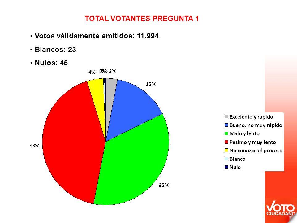 Votos válidamente emitidos: 11.994 Blancos: 23 Nulos: 45 TOTAL VOTANTES PREGUNTA 1