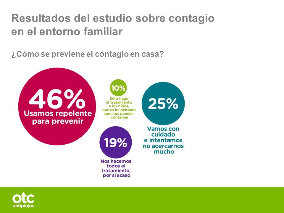 Resultados del estudio sobre contagio en el entorno familiar ¿Cómo se previene el contagio en casa?