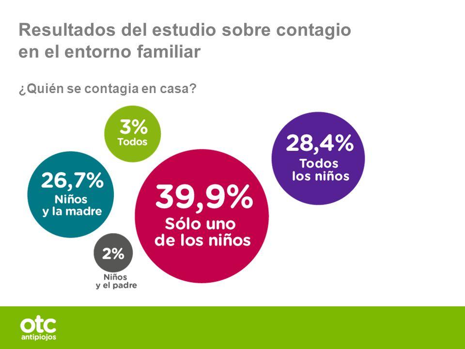 Resultados del estudio sobre contagio en el entorno familiar ¿Quién se contagia en casa?