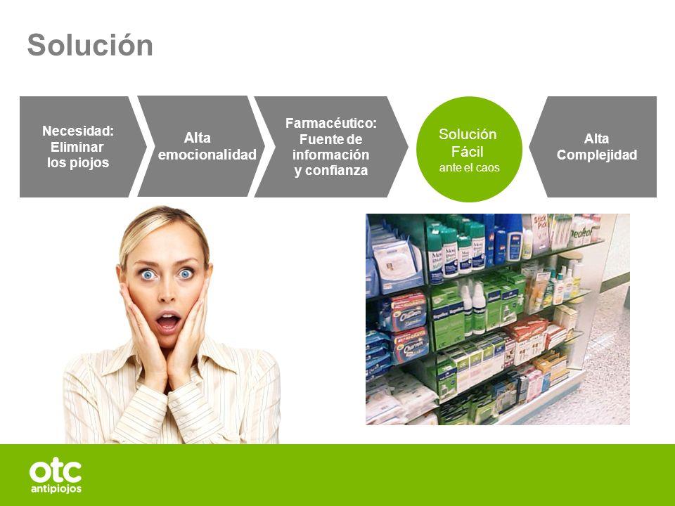 Necesidad: Eliminar los piojos Alta emocionalidad Alta Complejidad Farmacéutico: Fuente de información y confianza Solución Fácil ante el caos Solució