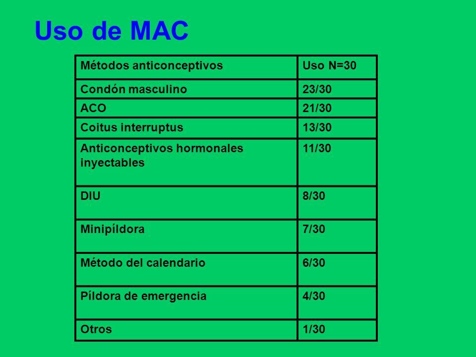 Uso de MAC Métodos anticonceptivosUso N=30 Condón masculino23/30 ACO21/30 Coitus interruptus13/30 Anticonceptivos hormonales inyectables 11/30 DIU8/30