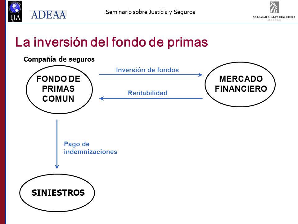 Seminario sobre Justicia y Seguros La inversión del fondo de primas FONDO DE PRIMAS COMUN Inversión de fondos MERCADO FINANCIERO Compañía de seguros SINIESTROS Pago de indemnizaciones Rentabilidad