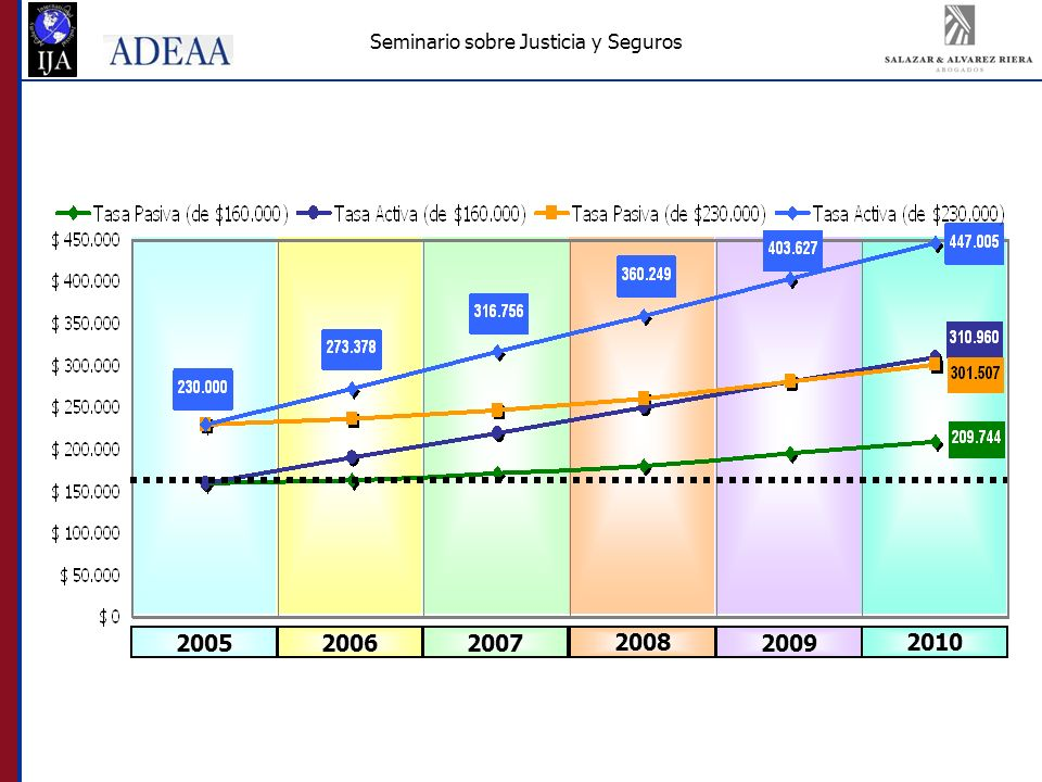 Seminario sobre Justicia y Seguros 200520062007 2008 2009 2010