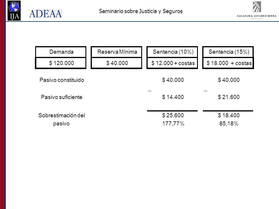 Seminario sobre Justicia y Seguros DemandaReserva MínimaSentencia (10%)Sentencia (15%) $ 120.000$ 40.000$ 12.000 + costas$ 18.000 + costas Pasivo constituido$ 40.000 __ Pasivo suficiente$ 14.400$ 21.600 $ 25.600$ 18.400 177,77%85,18% Sobrestimación del pasivo