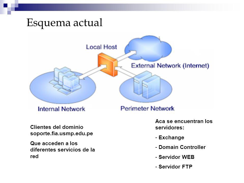 Clientes del dominio soporte.fia.usmp.edu.pe Que acceden a los diferentes servicios de la red Aca se encuentran los servidores: - Exchange - Domain Co
