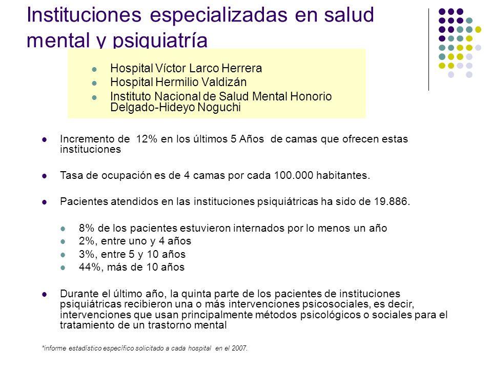 Instituciones especializadas en salud mental y psiquiatría Hospital Víctor Larco Herrera Hospital Hermilio Valdizán Instituto Nacional de Salud Mental Honorio Delgado-Hideyo Noguchi Incremento de 12% en los últimos 5 Años de camas que ofrecen estas instituciones Tasa de ocupación es de 4 camas por cada 100.000 habitantes.