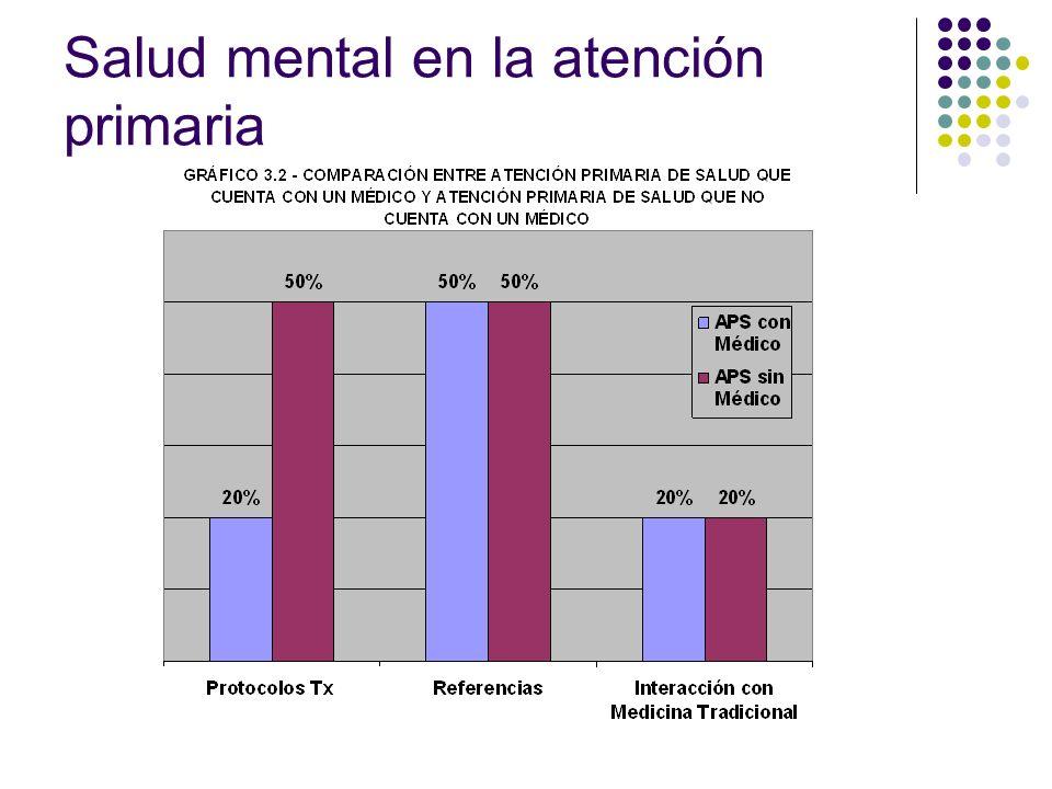 Salud mental en la atención primaria