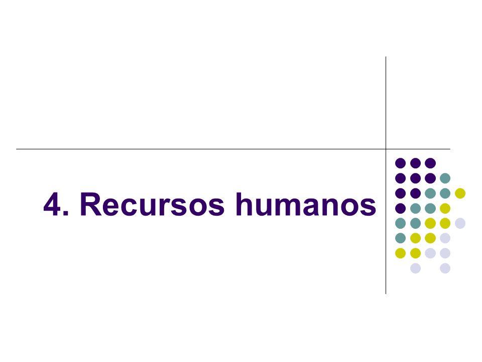 4. Recursos humanos