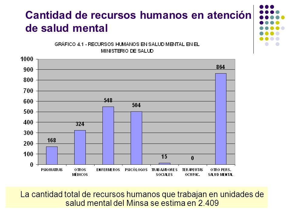 Cantidad de recursos humanos en atención de salud mental La cantidad total de recursos humanos que trabajan en unidades de salud mental del Minsa se estima en 2.409