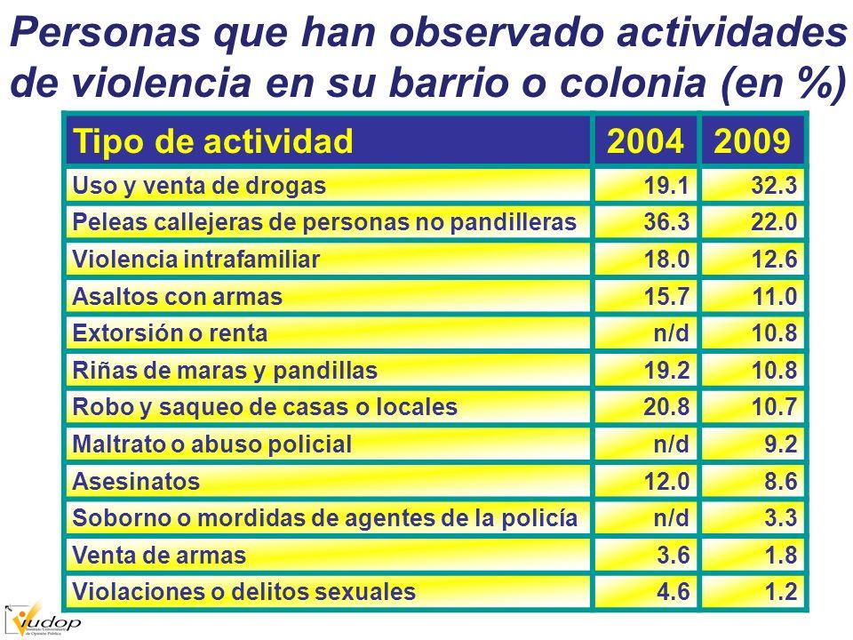 Personas que han observado actividades de violencia en su barrio o colonia (en %) Tipo de actividad20042009 Uso y venta de drogas19.132.3 Peleas callejeras de personas no pandilleras36.322.0 Violencia intrafamiliar18.012.6 Asaltos con armas15.711.0 Extorsión o rentan/d10.8 Riñas de maras y pandillas19.210.8 Robo y saqueo de casas o locales20.810.7 Maltrato o abuso policialn/d9.2 Asesinatos12.08.6 Soborno o mordidas de agentes de la policían/d3.3 Venta de armas3.61.8 Violaciones o delitos sexuales4.61.2