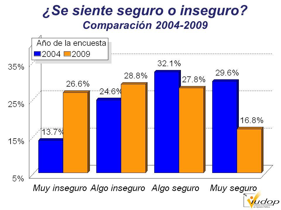 ¿Se siente seguro o inseguro Comparación 2004-2009