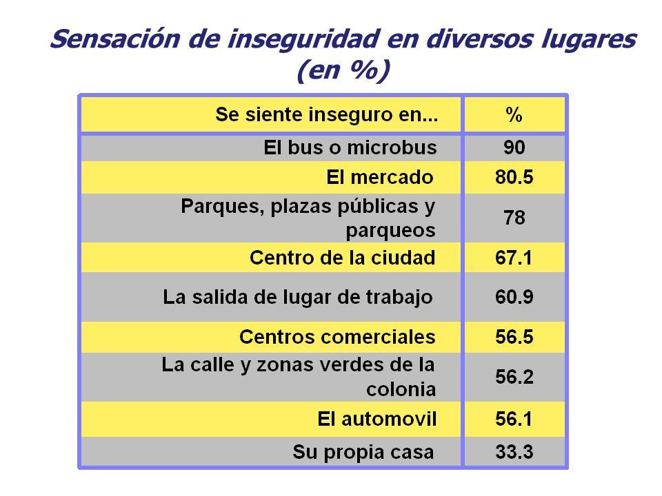 Sensación de inseguridad en diversos lugares (en %)