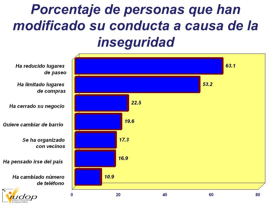 Porcentaje de personas que han modificado su conducta a causa de la inseguridad