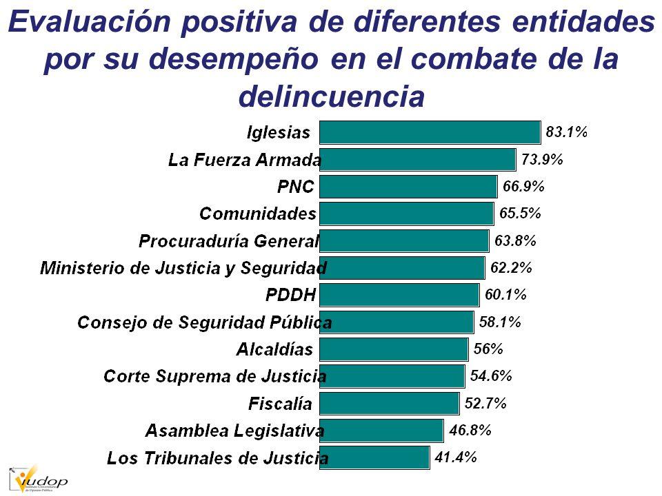Evaluación positiva de diferentes entidades por su desempeño en el combate de la delincuencia