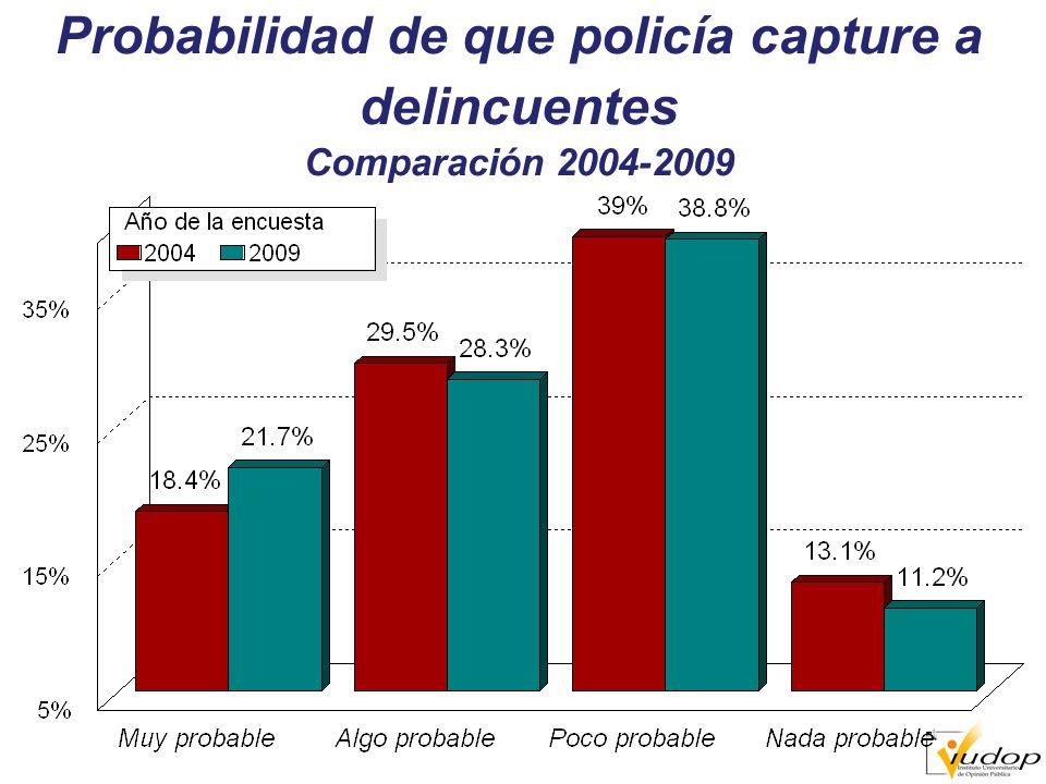 Probabilidad de que policía capture a delincuentes Comparación 2004-2009