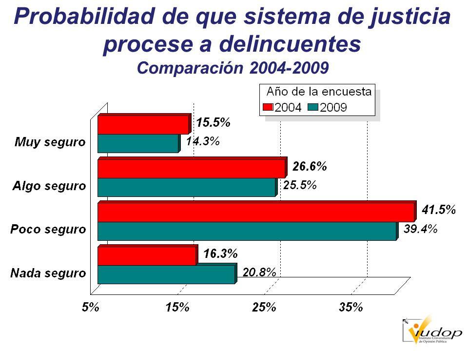 Probabilidad de que sistema de justicia procese a delincuentes Comparación 2004-2009
