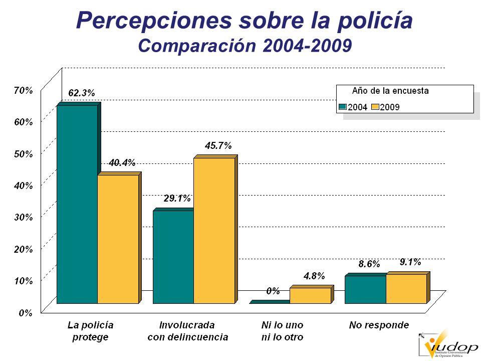 Percepciones sobre la policía Comparación 2004-2009