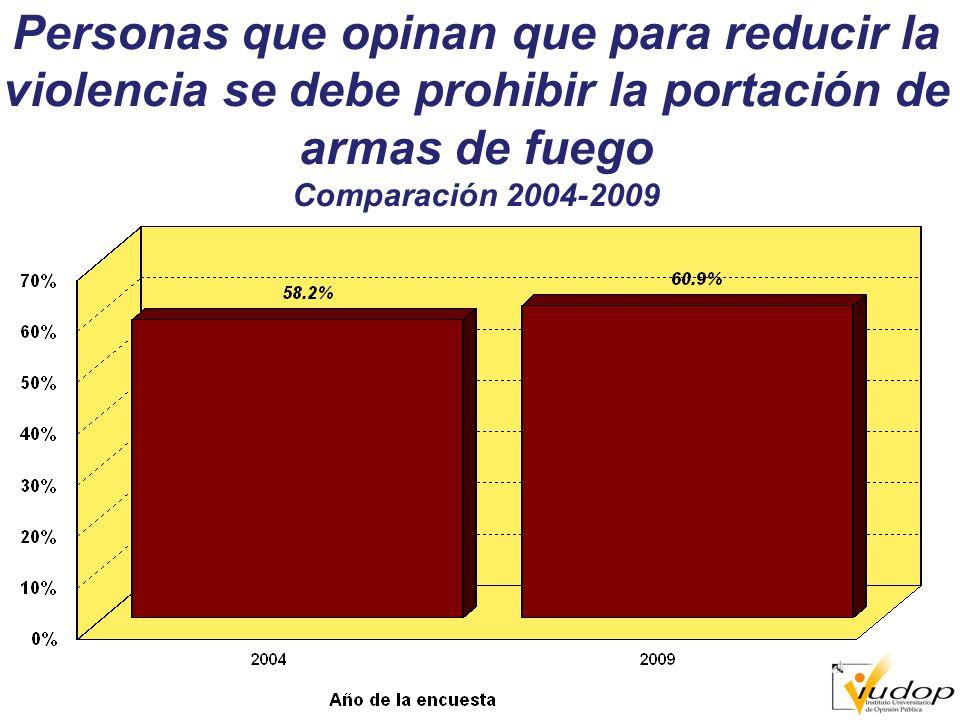 Personas que opinan que para reducir la violencia se debe prohibir la portación de armas de fuego Comparación 2004-2009