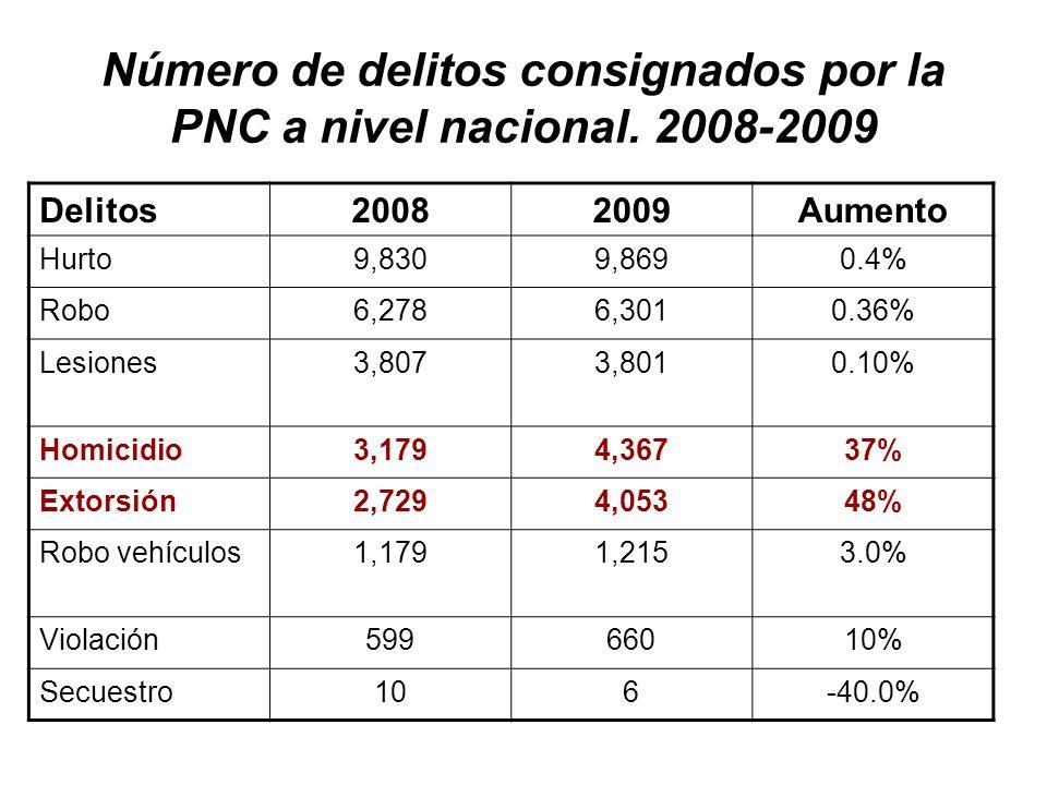 Número de delitos consignados por la PNC a nivel nacional.