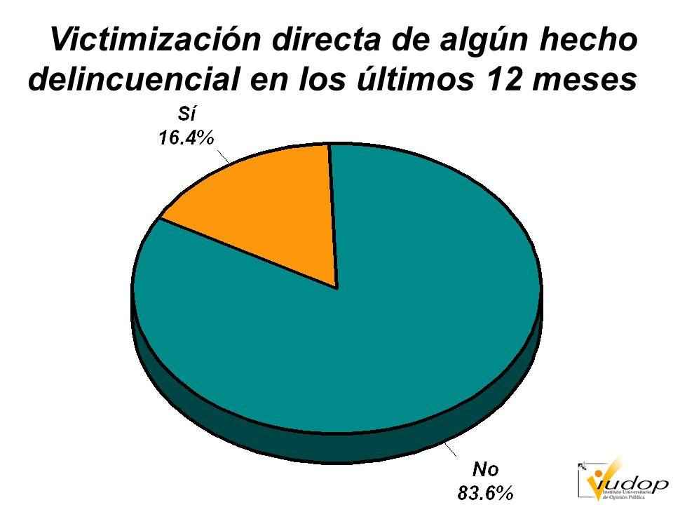 Victimización por crimen de acuerdo a encuestas de opinión desde 1993