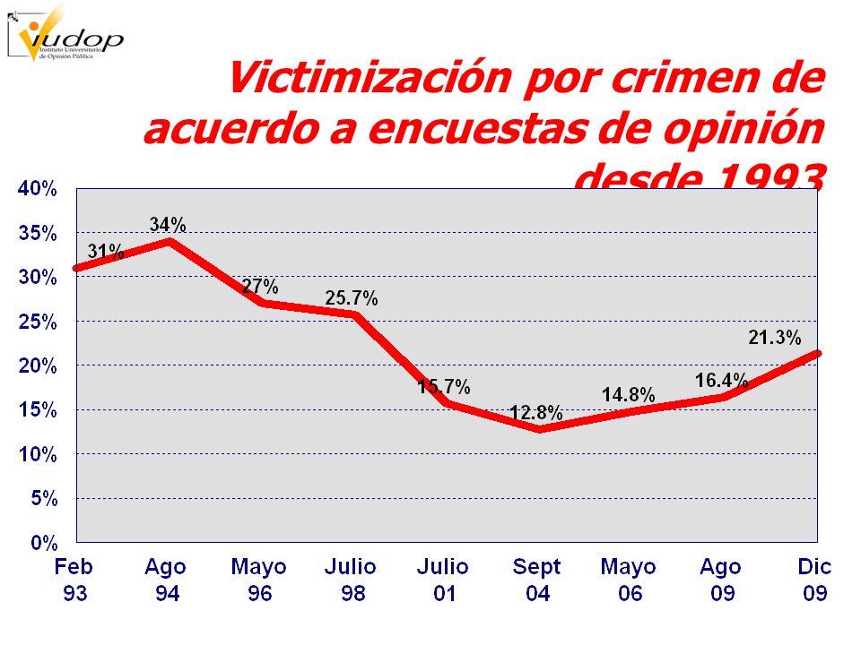 ¿Se siente seguro o inseguro? Comparación 2004-2009