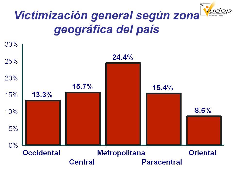 Victimización general según edades