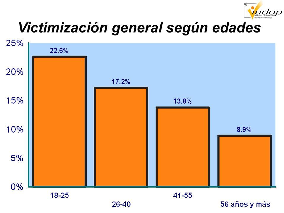 Personas que se han organizado por temor al crimen Comparación años 2001-2004-2009