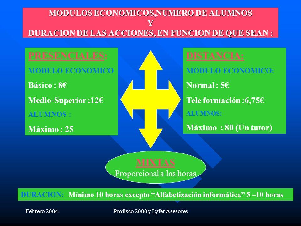 Febrero 2004Profisco 2000 y Lyfer Asesores MODULOS ECONOMICOS,NUMERO DE ALUMNOS Y DURACION DE LAS ACCIONES, EN FUNCION DE QUE SEAN : MIXTAS Proporcional a las horas PRESENCIALES: MODULO ECONOMICO Básico : 8 Medio-Superior :12 ALUMNOS : Máximo : 25 DISTANCIA: MODULO ECONOMICO: Normal : 5 Tele formación :6,75 ALUMNOS: Máximo : 80 (Un tutor) DURACION: Mínimo 10 horas excepto Alfabetización informática 5 –10 horas