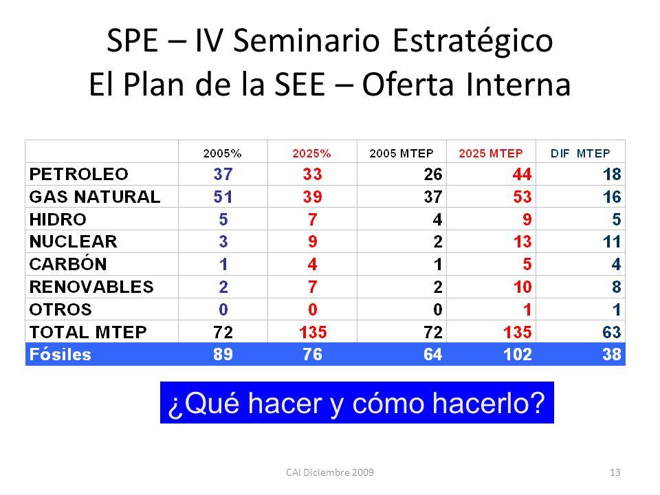 CAI Diciembre 200913 SPE – IV Seminario Estratégico El Plan de la SEE – Oferta Interna ¿Qué hacer y cómo hacerlo?