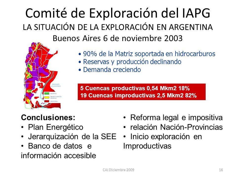CAI Diciembre 200916 5 Cuencas productivas 0,54 Mkm2 18% 19 Cuencas improductivas 2,5 Mkm2 82% 90% de la Matriz soportada en hidrocarburos Reservas y