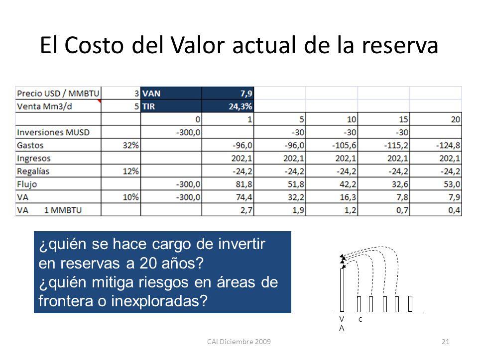 CAI Diciembre 200921 El Costo del Valor actual de la reserva cVAVA ¿quién se hace cargo de invertir en reservas a 20 años? ¿quién mitiga riesgos en ár