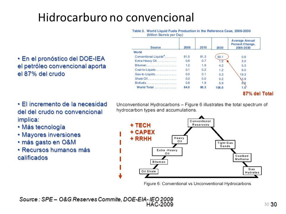 30 30 Hidrocarburo no convencional HAC-2009 Source : SPE – O&G Reserves Commite, DOE-EIA- IEO 2009 87% del Total + TECH + CAPEX + RRHH En el pronóstic