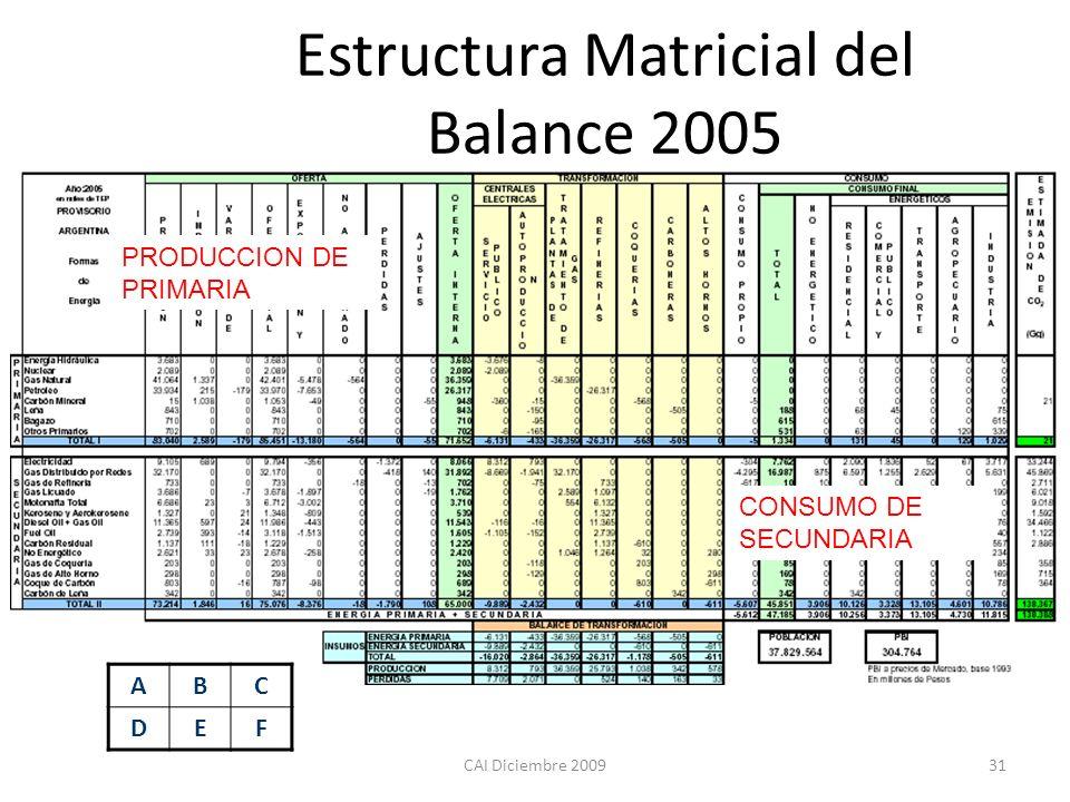 CAI Diciembre 200931 ABC DEF Estructura Matricial del Balance 2005 PRODUCCION DE PRIMARIA CONSUMO DE SECUNDARIA